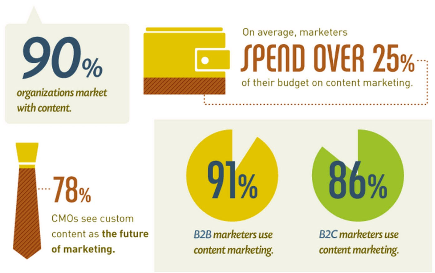 Content Marketing Strategy Top 12 Proven Ways You Must Follow