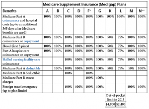 Cigna Medicare Supplement Plans - Plainville Massachusetts