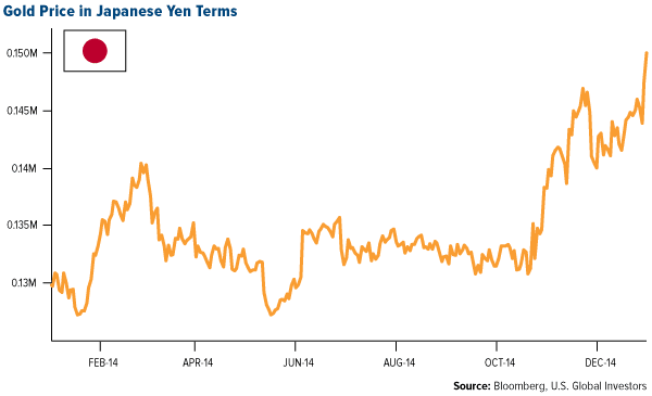 Gold Price in Japanese Yen Terms
