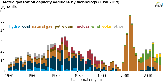 graph of electric generation capacity additions by technology, as explained in the article text
