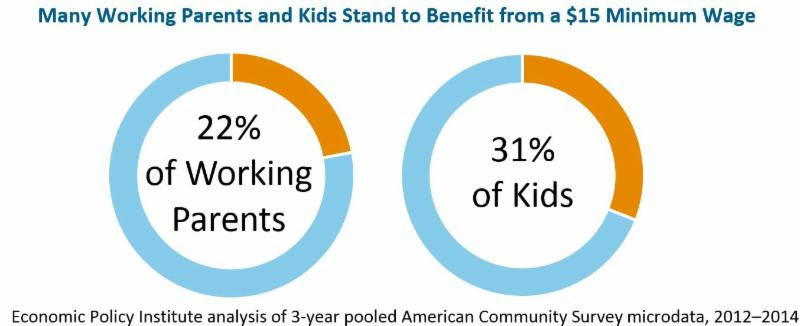 $15 min family impacts