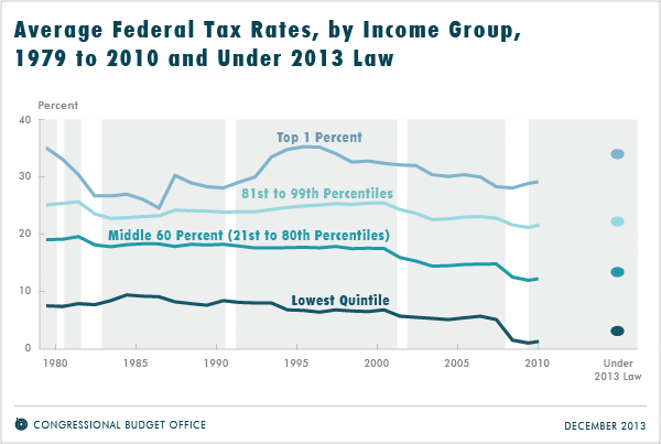 Average Federal Tax Rates By Income Group 1979 To 2010