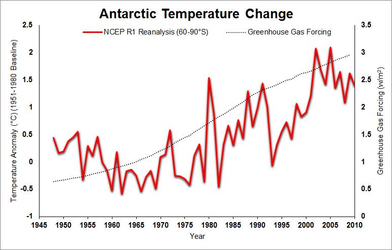 http://www.skepticalscience.com/pics/AntarcticTemperatureChange.png