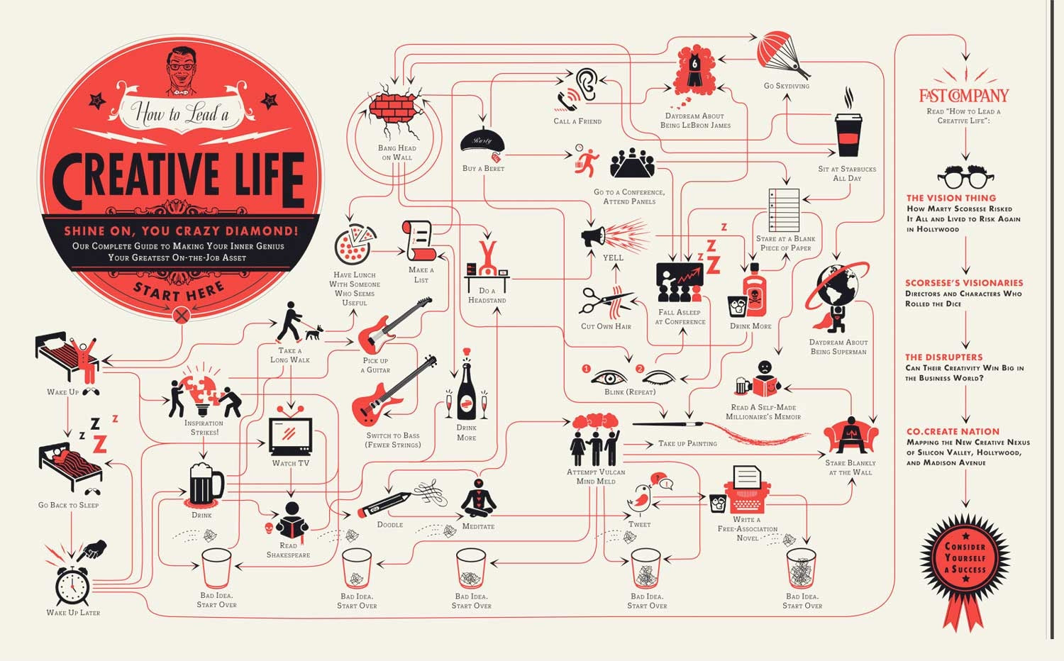 From http://www.fastcompany.com/1793515/how-lead-creative-life