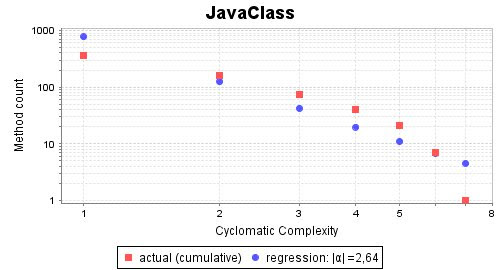 Complexity Slope of JavaClass (Ruby)