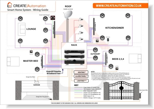 Home Automation Wiring Diagram