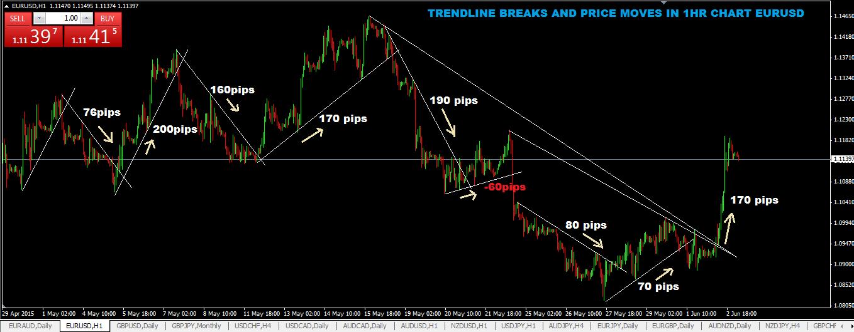 Trendline trading strategy secrets revealed pdf free * blogger.com
