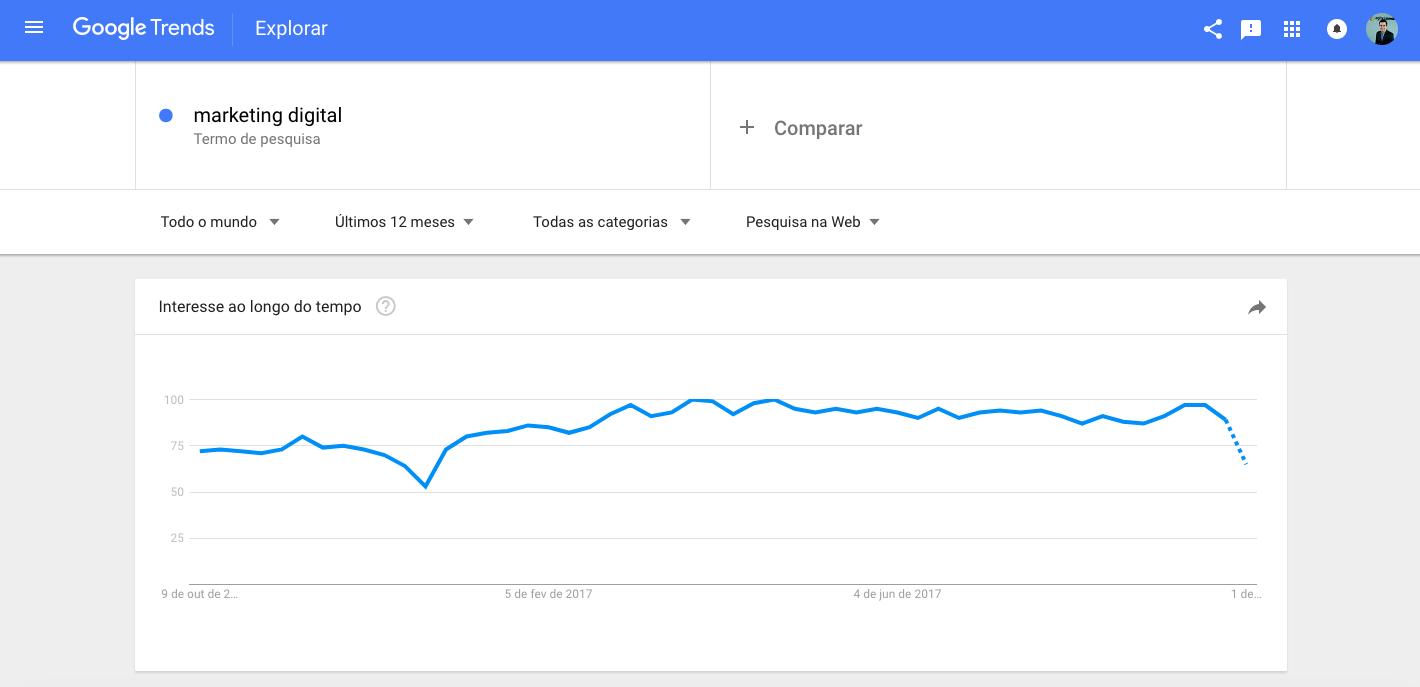 Google Trends: Pesquisa do Termo Marketing Digital