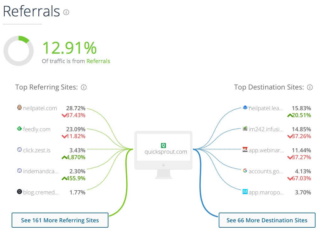Quicksprout com Analytics Market Share Stats Traffic Ranking 4