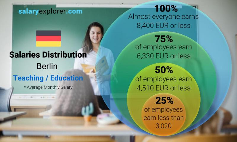 Teaching Education Average Salaries In Berlin 2021 The Complete Guide