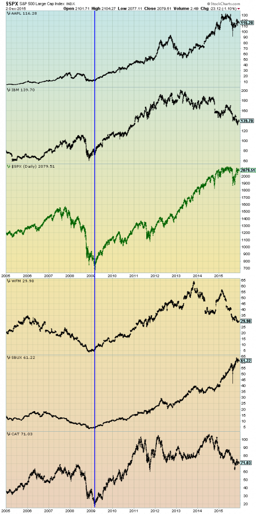 prominent stocks
