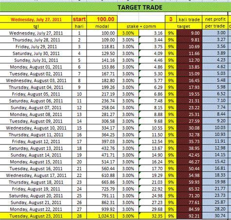 Metode 3 kunci rahasia trading forex