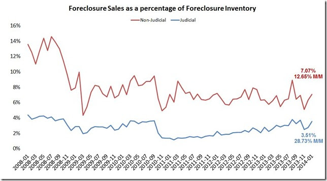 January LPS foreclosure sales vs inventroy