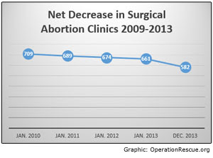 http://operationrescue.org/images/Net%20Closures%202009-2013.jpg