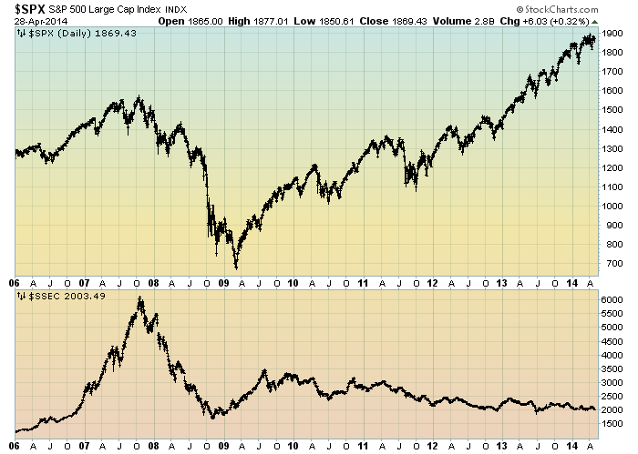 S&P500 vs. Shanghai Stock Exchange Composite