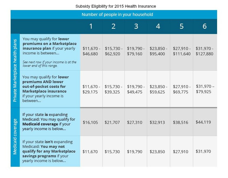 Am I Eligible for a Health Insurance Subsidy in 2015 ...