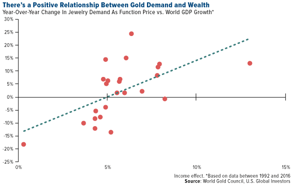 there's a positive relationship between gold demand and wealth