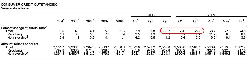 credit-debt-contraction
