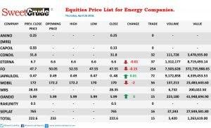 Equities: Mobil, Forte, Eterna lead top losers