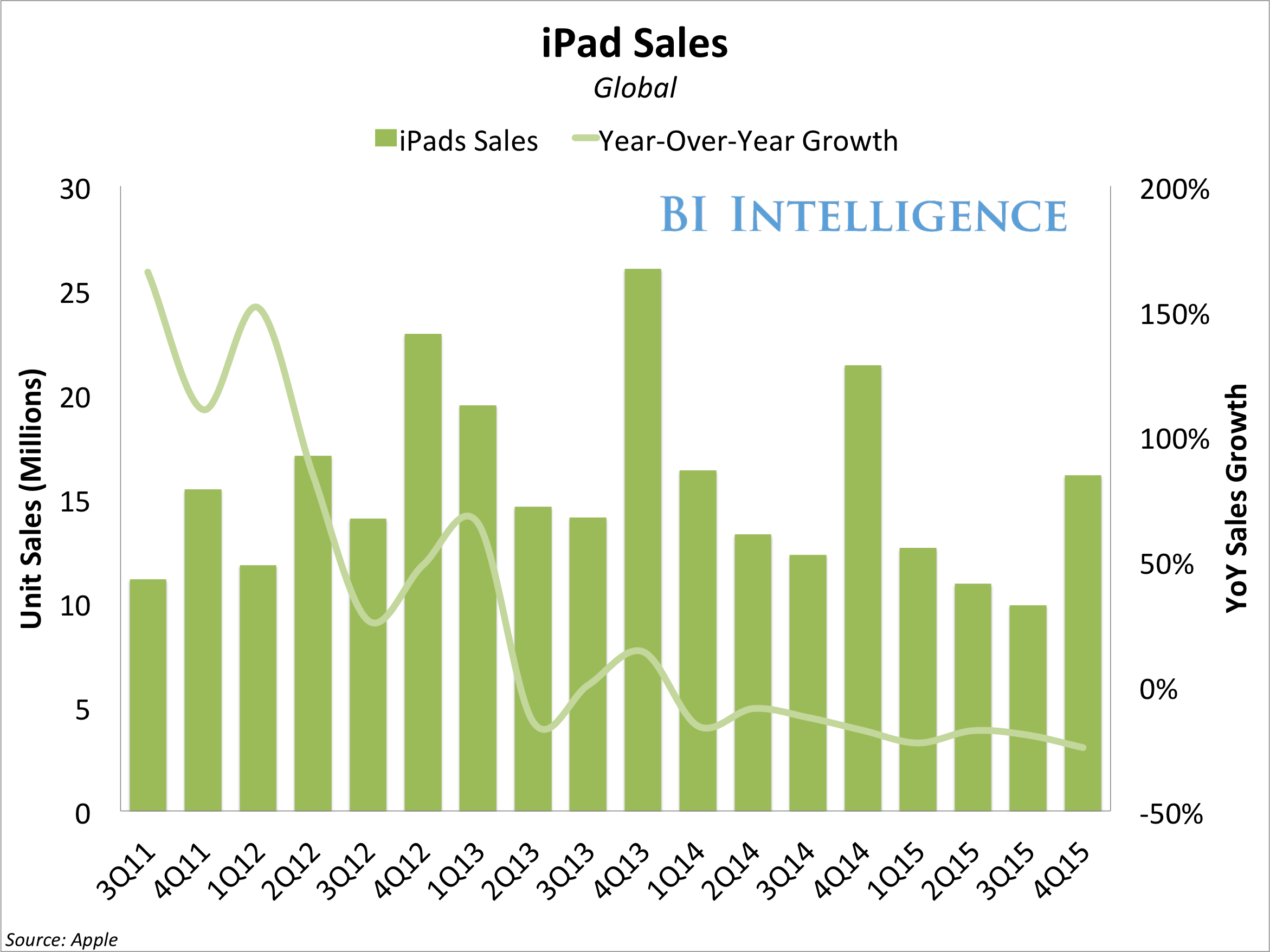 bii apple ipad unit sales yoy growth
