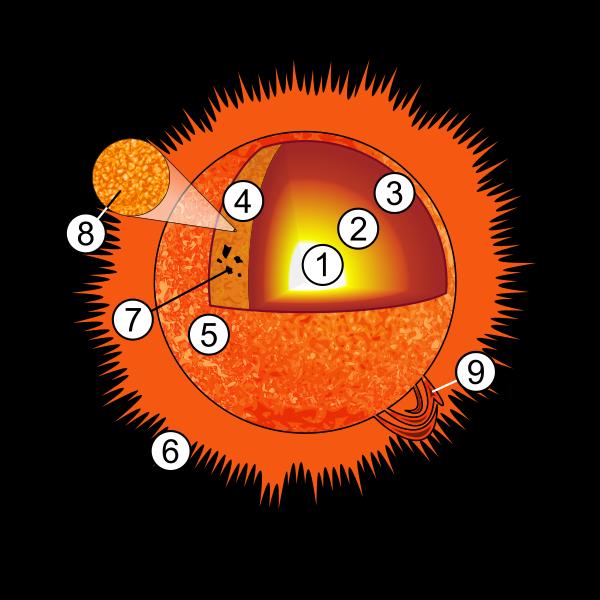 Ficheiro:Sun diagram.svg