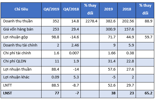 PV Coating (PVB): Quý 4 lãi tới 77 tỷ đồng giúp xóa lỗ 9 tháng đầu năm - Ảnh 1.