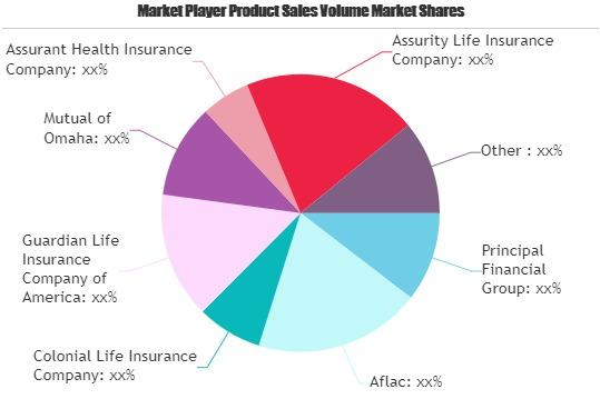 Illness Insurance Market Overview | Business Growth 2026