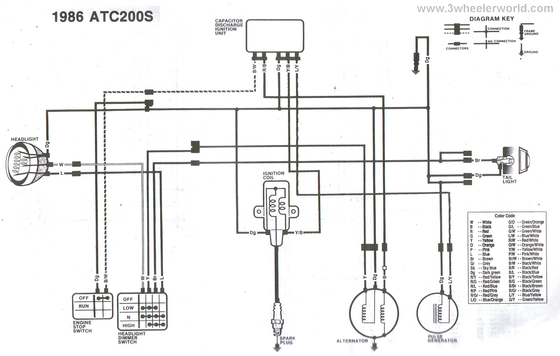Diagram 1985 Honda 200s Atc Wiring Diagram Full Version Hd Quality Wiring Diagram Diagrampcy Orbicolare It