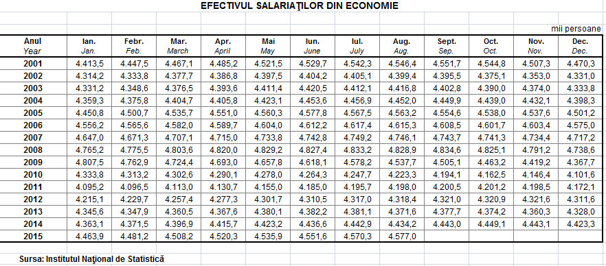 9_efectivul salariatilor din economie