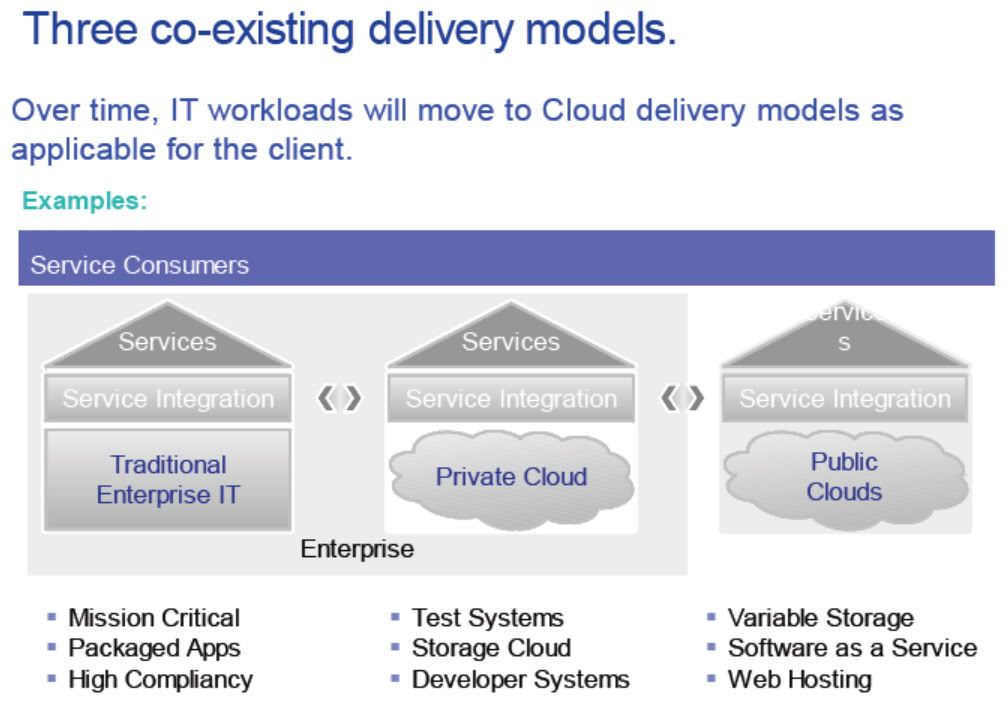Three co-existing Cloud Computing delivery models