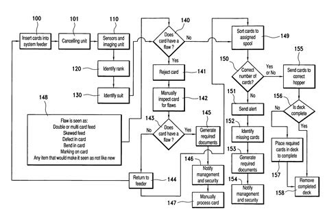 patent  playing card sorter  cancelling apparatus google patents