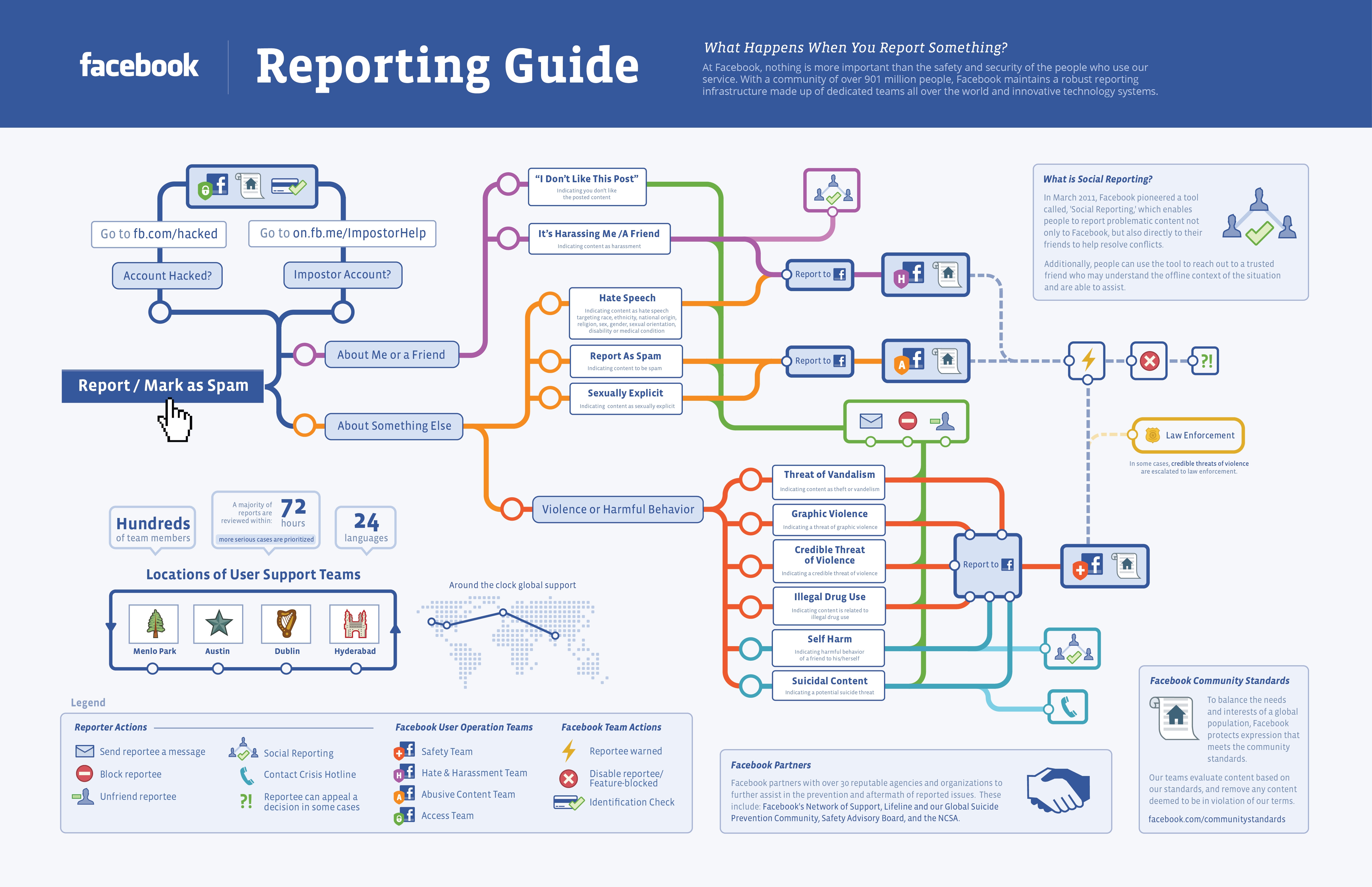 Facebook Spam Reporting Guide (Click to enlarge image)