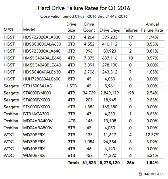 Hard drive failure report