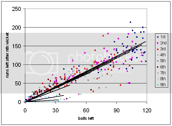 I was very relieved to see the slope decrease at each wicket.