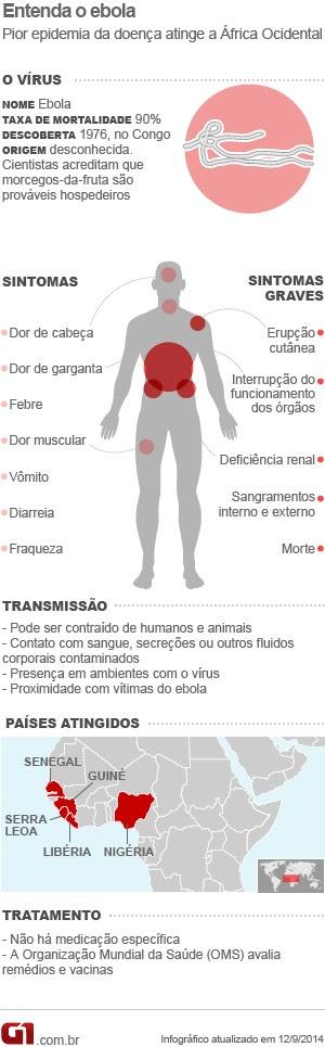V2 - Entenda o ebola e suas consequências (Foto: G1)