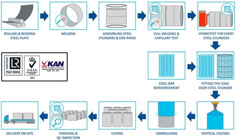 rccp manufacturing process cycle