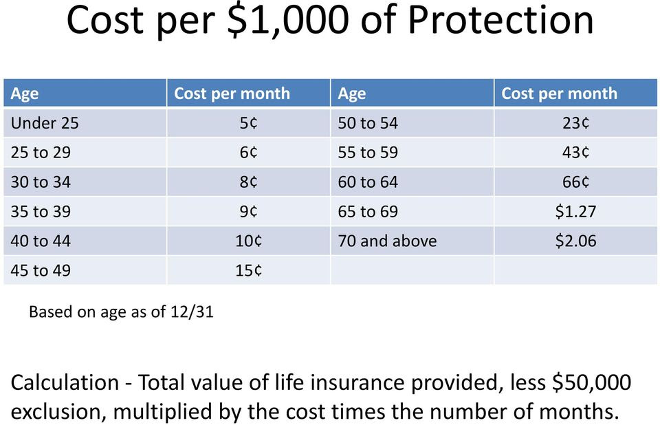 Prudential Life Insurance Surrender Form: July 2017