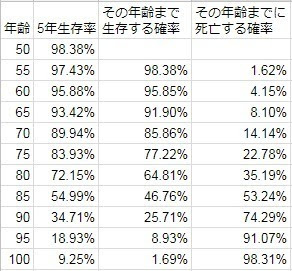 50歳男性の死亡確率.jpg