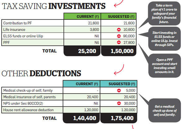 How investment can help you save tax