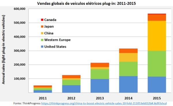 A produção de carros elétricos dispara e a China assume a liderança