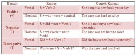materi rumus  contoh kalimat simple  tense