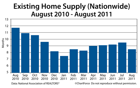 Existing Home Sales Aug 2010 - Aug 2011