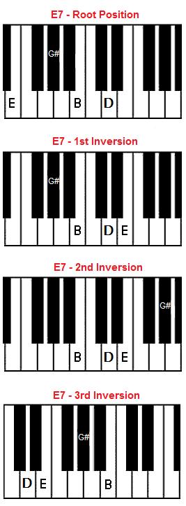 E7 Chord On Piano E Dominant 7 Chord