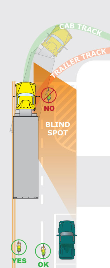 Trucks have huge blind spots. Truck drivers cannot see little things in their huge blind spots. Large vehicles off-track when turning, so they will appear to be going striaght and often swing wide before making a right turn.