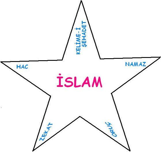 Islamın şartı Beştir