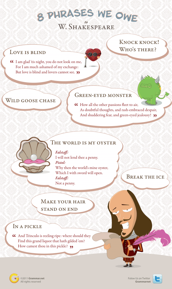 http://dailyinfographic.com/wp-content/uploads/2012/08/eightphrasesweowetowilliamshakespearegrammarnewsletter_4f6db12a30fa3_w587.png