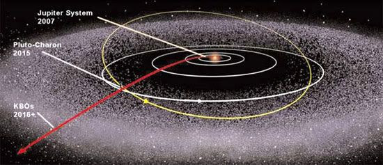 This chart shows the 3 billion mile-long flight path that New Horizons will take through the cosmos on its way to Pluto...and after that, the icy debris region known as the Kuiper Belt.  Once the mission ends, New Horizons will eventually depart the solar system and enter interstellar space, where it will wander the galaxy for millions of years.