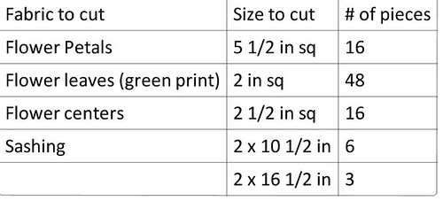 Daisy Quilt Pattern fabric cuts for mini