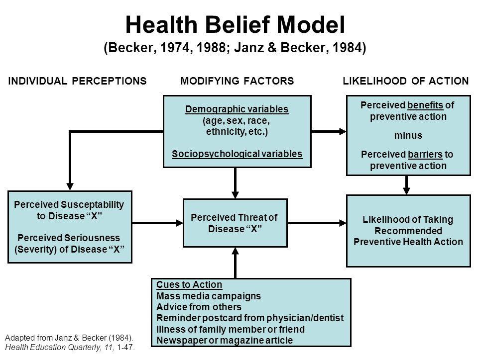 Health Belief Model Becker 1974 1988 Janz Becker 1984 Ppt Video Online Download