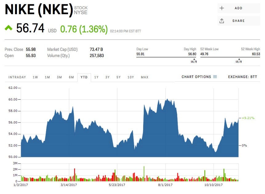 Nke Stock Nike Stock Price Today Markets Insider